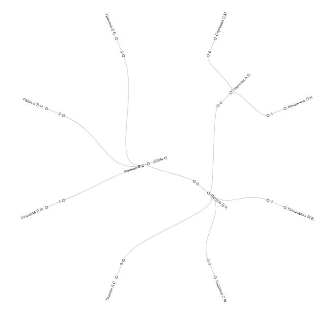 Граф контактов сотрудников iBeacon